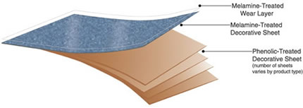how to cut arborite sheets